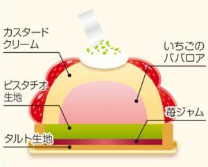 苺のタルト断面図